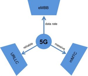 5Gservices